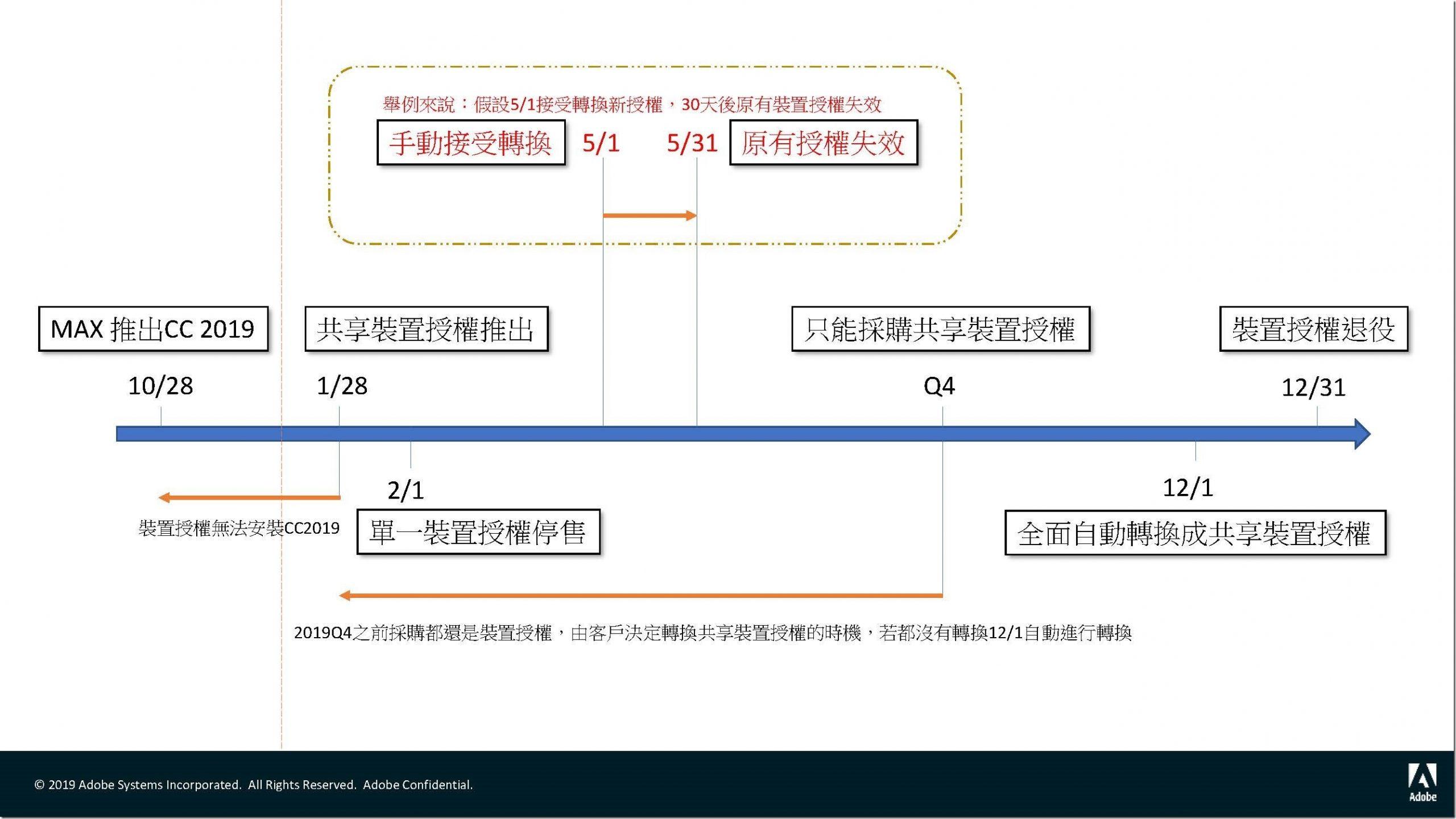 Adobe 共用裝置授權安裝指南_教育通用_頁面_09