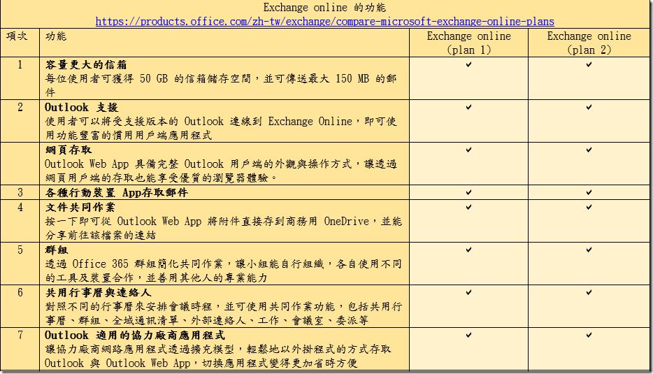 Exchange server 的選擇( 自建Exchange server 還是Exchange